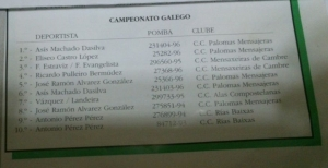As Campeonato Gallego 1997