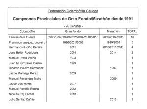 palmares-gran-fondo-maraton-1991-2015